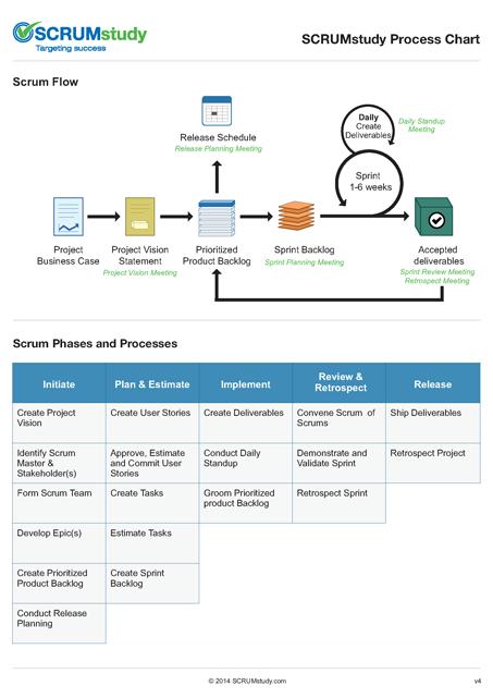 Scrum Process Chart
