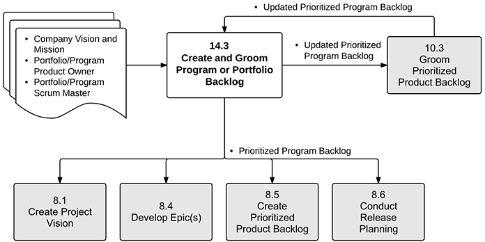Create and Groom Program or Portfolio Backlog