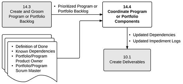 Coordinate Program or Portfolio Components