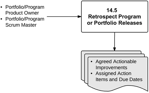 Retrospect Program or Portfolio Releases