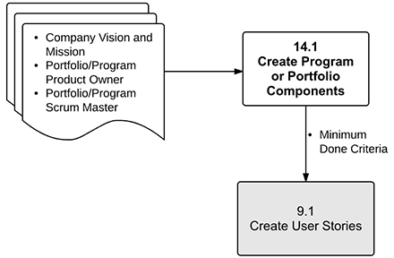 Create Program or Portfolio Components