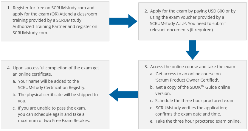 About Scrumstudy Scrum Product Owner Certification