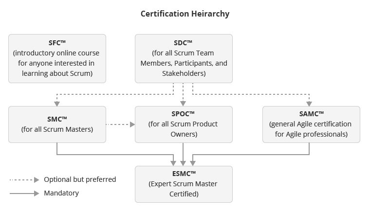 Certification Heirarchy